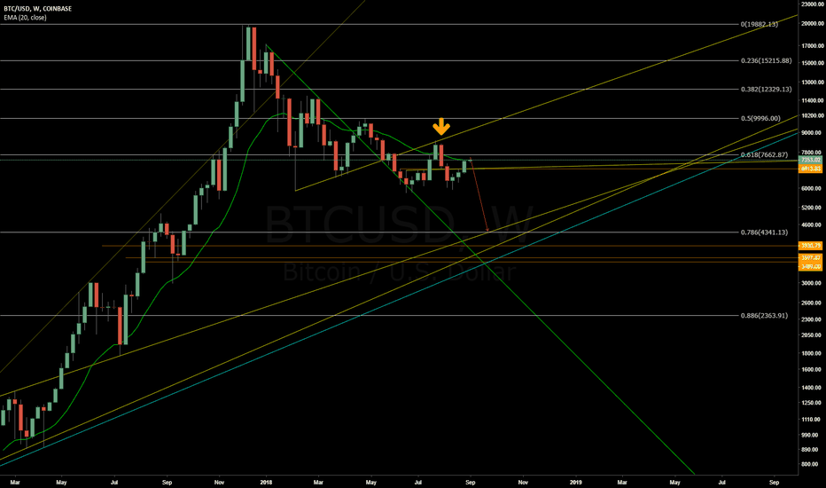 BTCUSD: BTCUSD - Retesting 7600 after the fake breakout to the upside