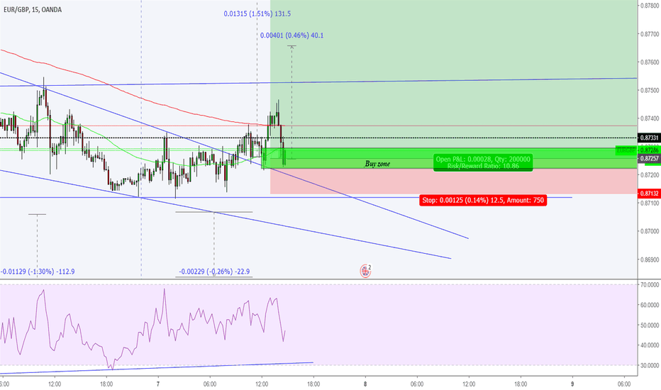 EURGBP: Buy now EURGBP with 12 pips Stoploss