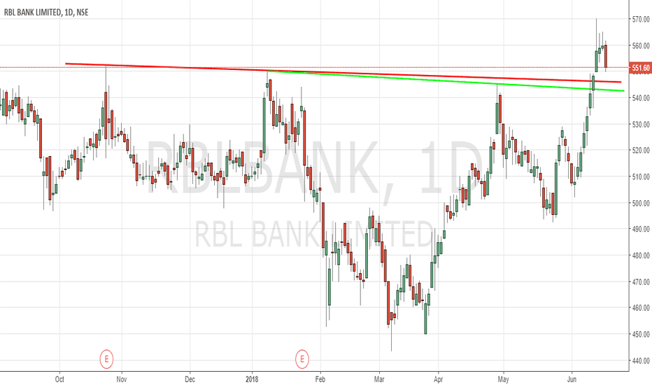 RBLBANK: RBL Bank - Retest of Breakout levels