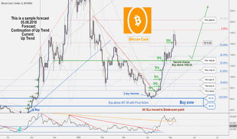 BCHUSD: A Second Chance to Buy in BCHUSD ...