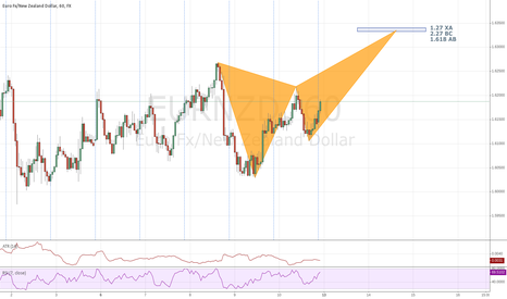 EURNZD: EURNZD Butterfly