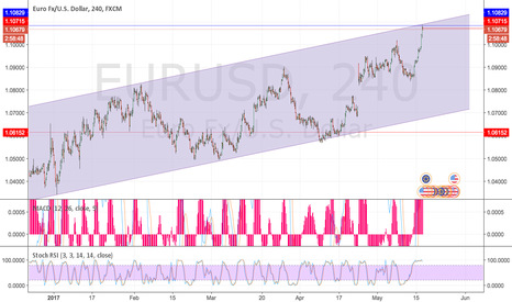 EURUSD: Resistance channel trade