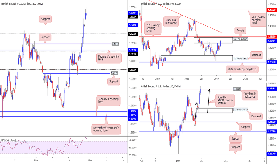 Gbpusd Interesting Price Action On Gbp Usd