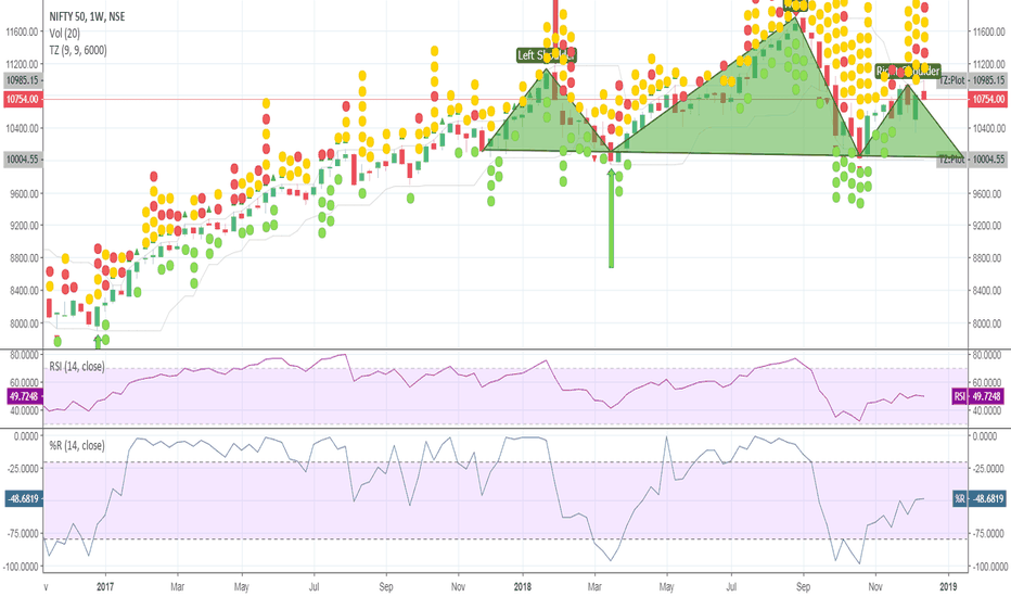 NIFTY: Nifty in Head and shoulder ?