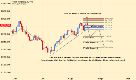GOLD: A Simple Yet Powerful Way To Trade Trendline Breakouts