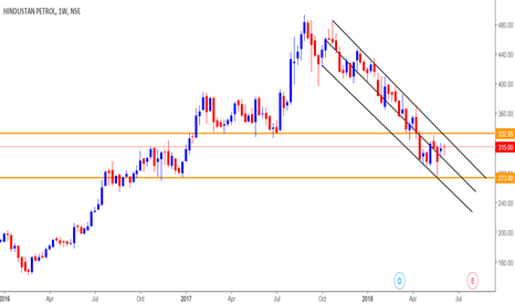 HINDPETRO: HPCL descending channel weekly