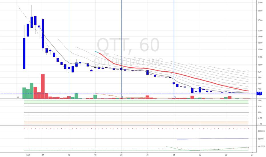 QTT: Potential Bottom and Speculative Low Float Pump & Dump Play $QTT