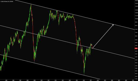 CB1!: Long Crude Oil