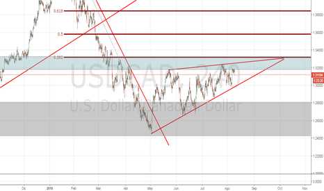 USDCAD: USD/CAD possible cuña bajista