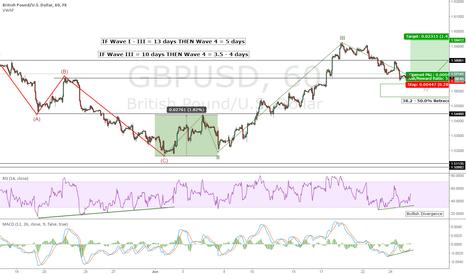 GBPUSD: GBP/USD Wave IV Correction
