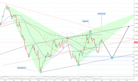 USDCAD: USDCAD... Are we going down??