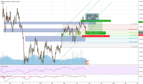 GBPUSD: GBPUSD : BACK IN THE GAME!