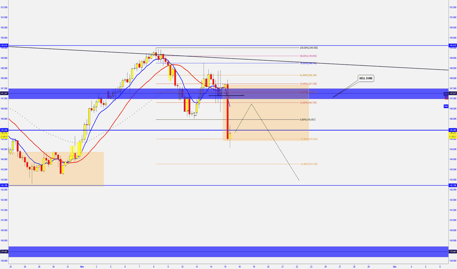 GBPJPY: GBP/JPY -  Rejection from W Res