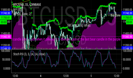 BTCUSD: $BTCISD another buy alert, buy first stick out of purple
