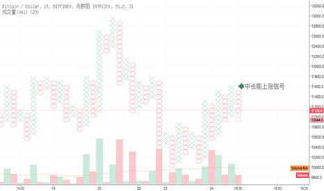BTCUSD: 比特币7~15天内上涨信号