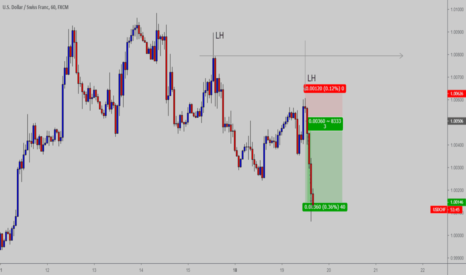 USDCHF: Simple and clean price action