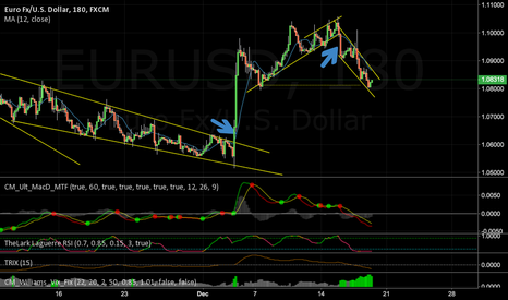 EURUSD: Downtrend will continue