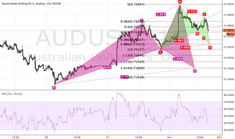 AUDUSD: Bullish bat AUDUSD
