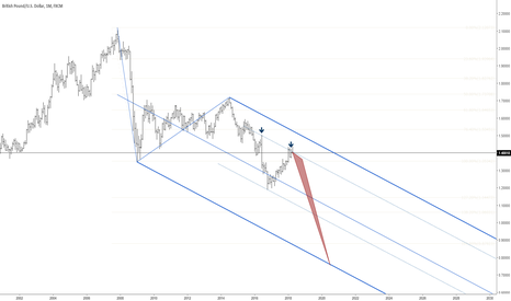 GBPUSD: GBPUSD big short is coming soon