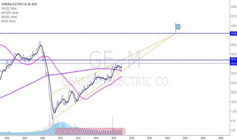 GE: GE taking its time.