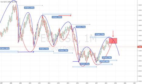 """EURUSD: Previsione ciclica a 2 anni con il """"Lrx Method"""" su EURUSD."""