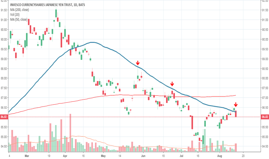 FXY: $FXY More downside ahead?