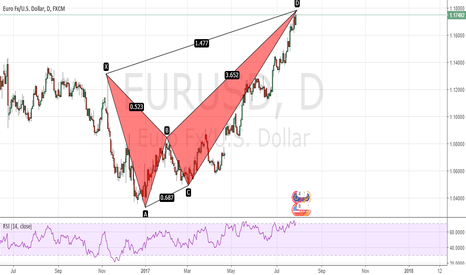EURUSD: Bearish Crab