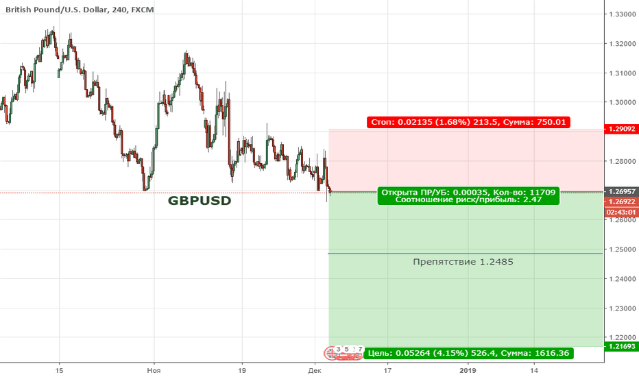GBPUSD: GBPUSD. Цена продолжает находиться в медвежьей коррекции