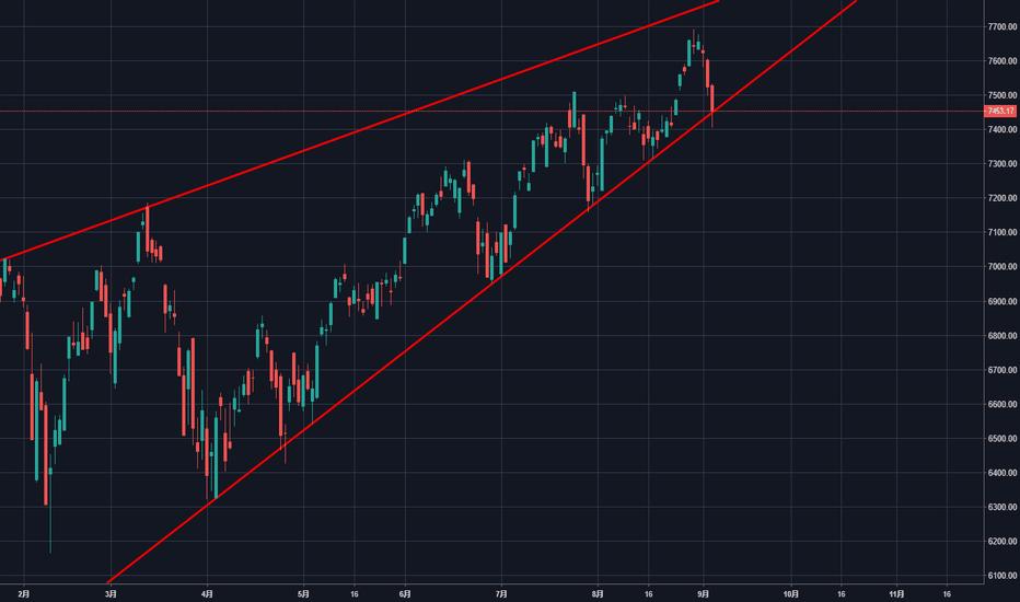 NDX: 美股确实到头了?
