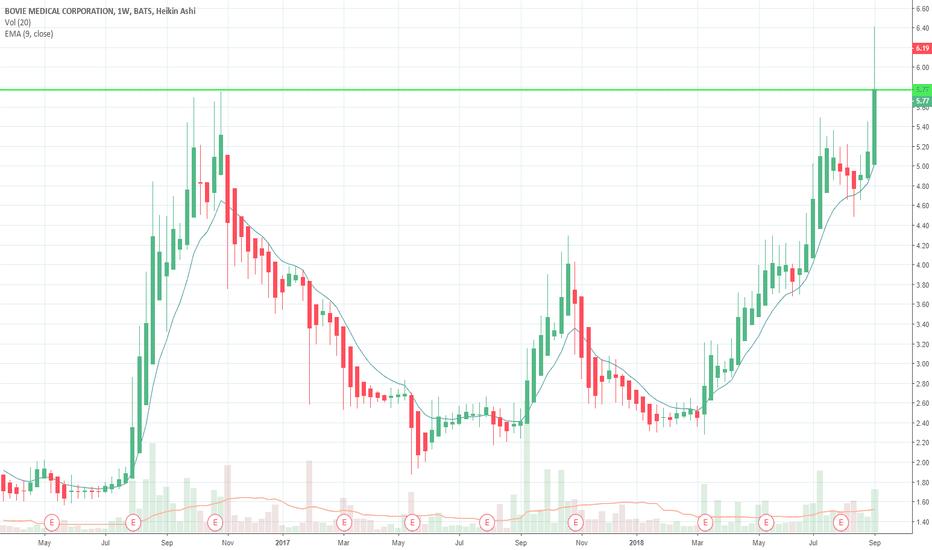 BVX: BVX LONG (above 52week high)