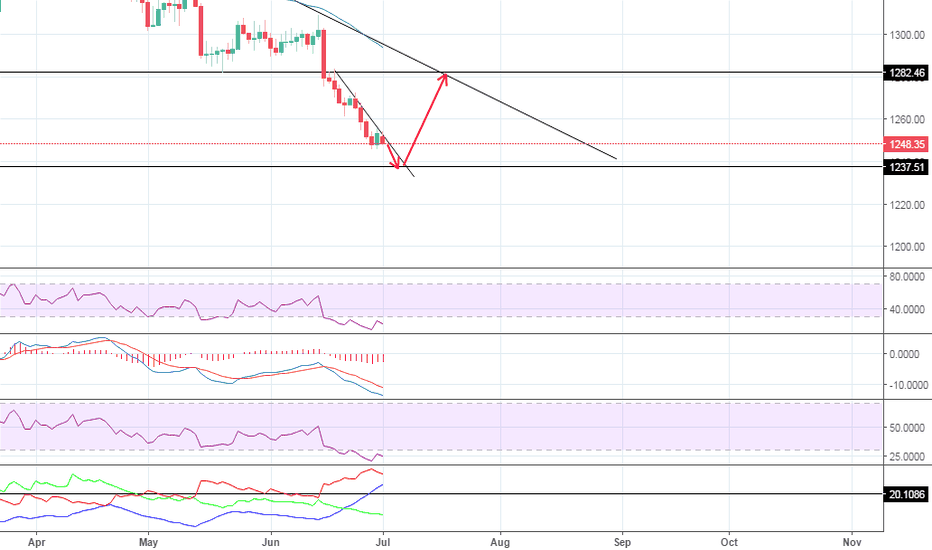 XAUUSD: Bullish move coming. Price approaching weekly support.