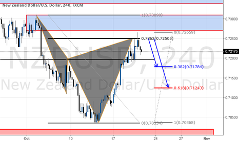 NZDUSD: CYPHER PATTERN COMPLETION