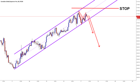 CADJPY: CADJPY / H1 / Channel Formation