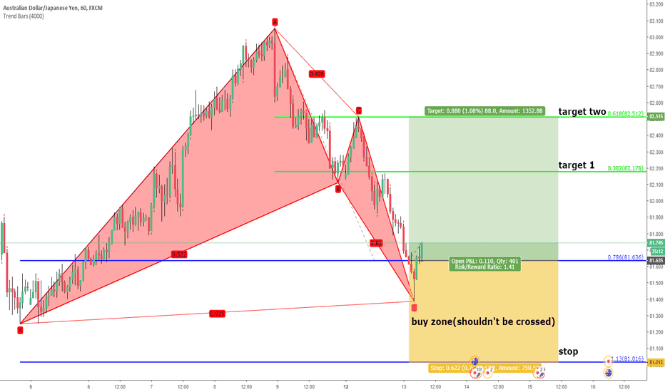 AUDJPY: audjpy. unified gartley