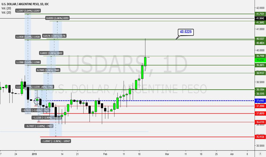 USDARS: USD/ARS