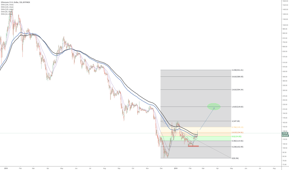 ETHUSD: The best for Long view
