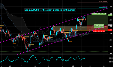 AUDUSD: Long AUDUSD for breakout-pullback-continuation