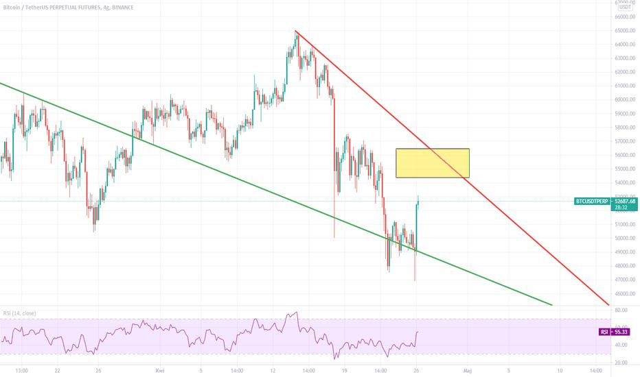 tradingview binance btcusd