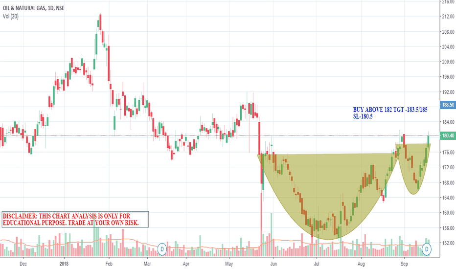 ONGC: CUP HANDLE PATTERN IN ONGC