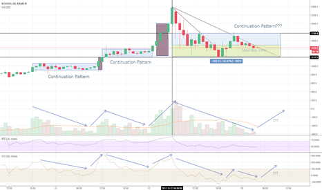 BCHUSD: BCH Paying Attention For Possible Break Soon Within Hours