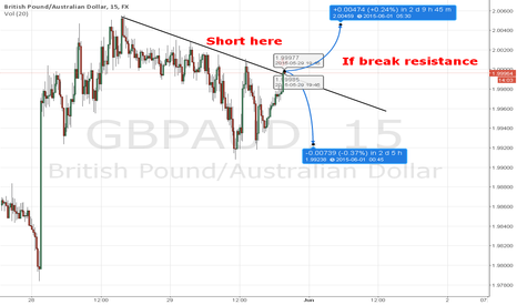 GBPAUD: GBP AUD on trend line