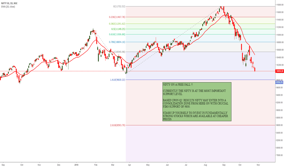 NIFTY: NIFTY FREE FALL, TIME TO GET CONSOLIDATED