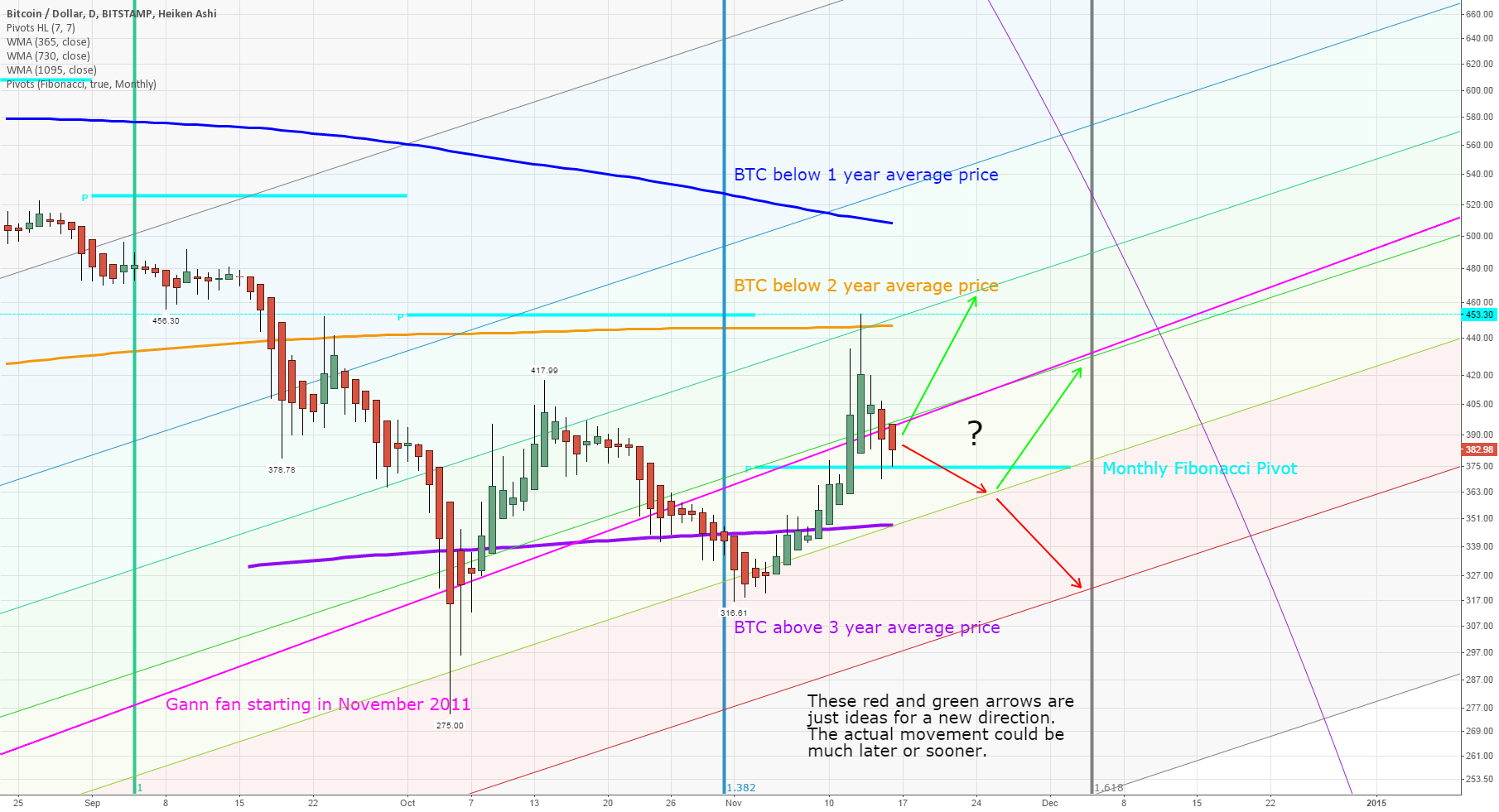 The next 6 weeks will determine the Bitcoin price trend of 2015