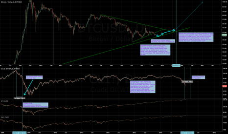 BTCUSD: Long term outlook - end of bear trend in late January 2015