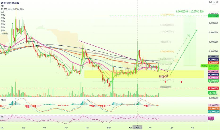 snt btc tradingview bitcoin trader sunrise