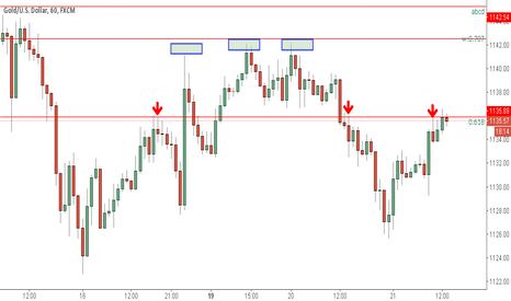 XAUUSD: xauusd bearish pattern