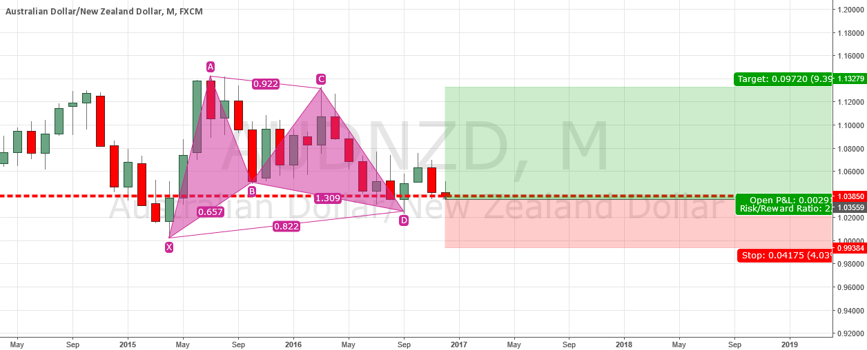 AUDNZD trade idea- Longterm long