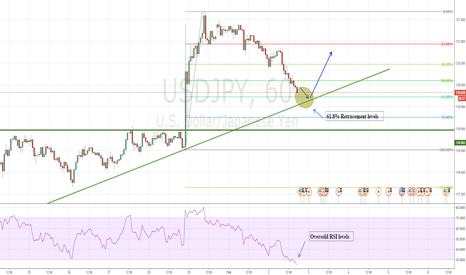 USDJPY: USDJPY HEADING BACK UP