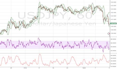 USDJPY: 米ドル / 円、リスク回避で円買い - FXStreet