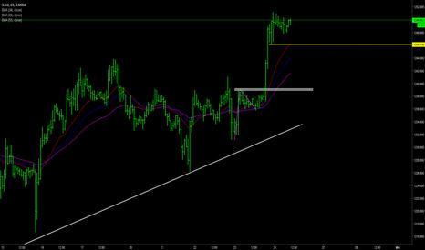 XAUUSD: Gold day trading plan 24 Feb